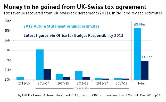 swiss tax gap