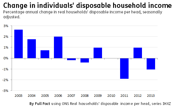 Individual disposable income