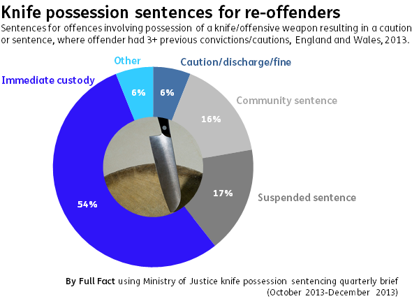 Knife possession sentences reoffenders