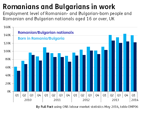 Romanian and Bulgarian workers