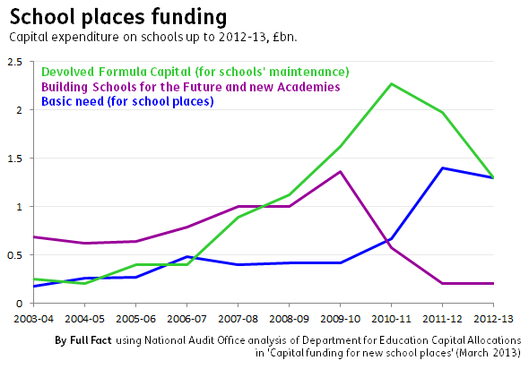 School places funding
