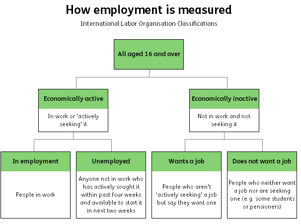 employment measure