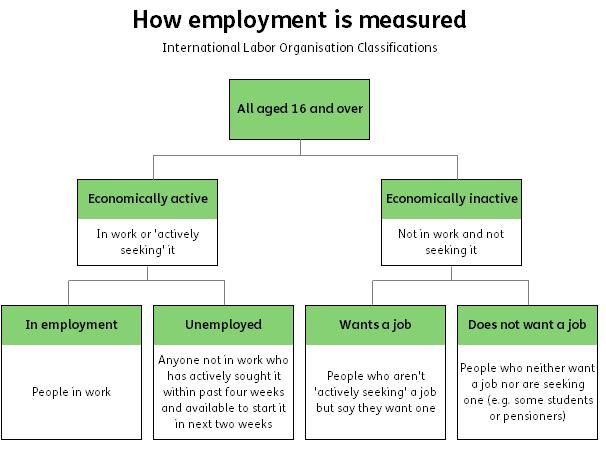 employment measure