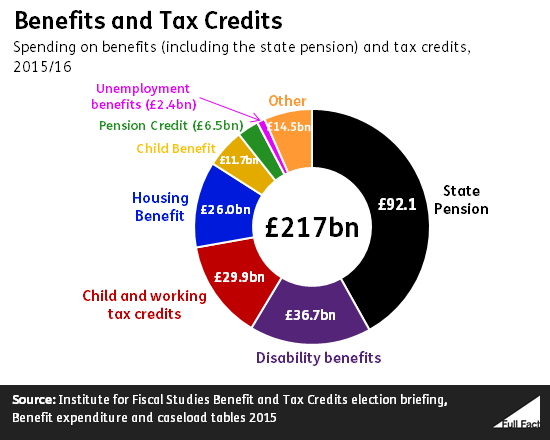 Image result for welfare spending uk pie chart