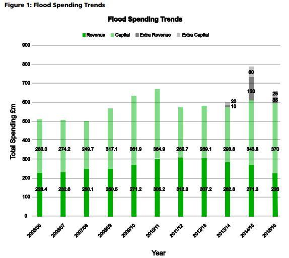 flood_spending_EFRA