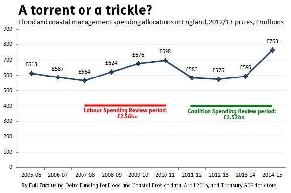 flood_spending_coalition_labour