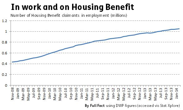 housing_benefit_claimants_employed