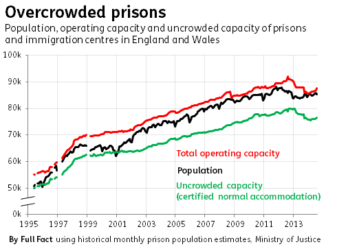 overcrowded prisons historical