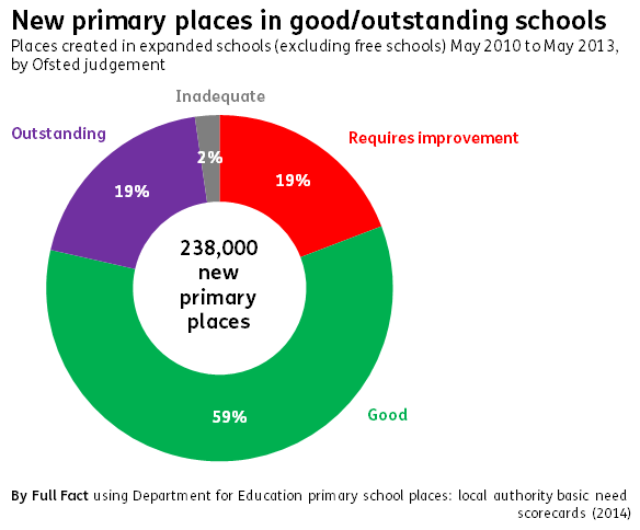 Graph by Ofsted judgement 2