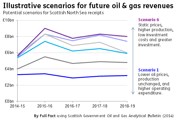 Illustrative oil and gas scenarios