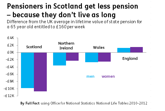 Pension difference from UK avg