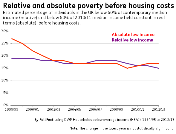 Relative and absolute poverty BHC