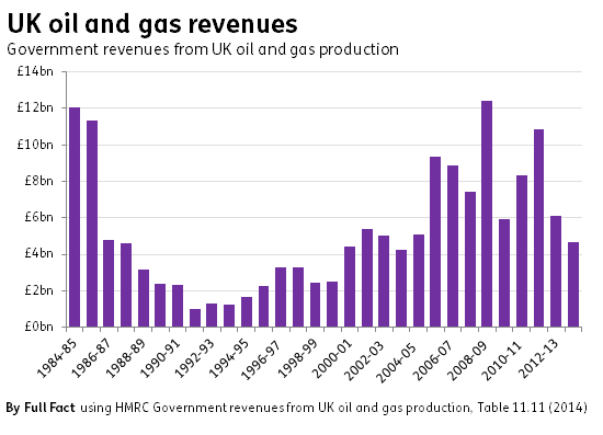 UK oil and gas revenues