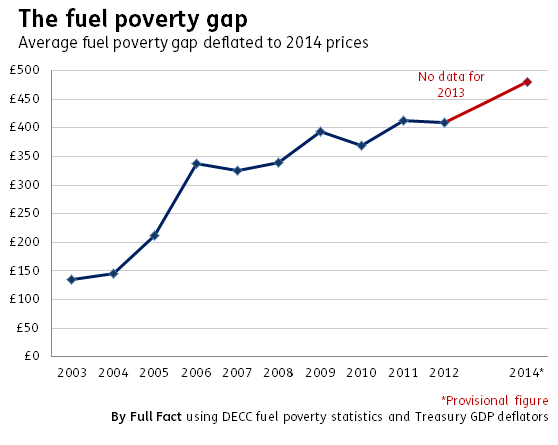 government collections fuel poverty statistics