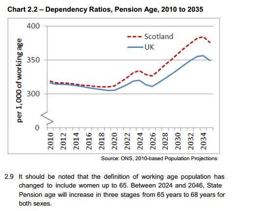 pension dependency ratios