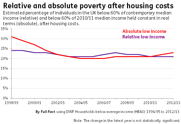 relative and absolute poverty AHC