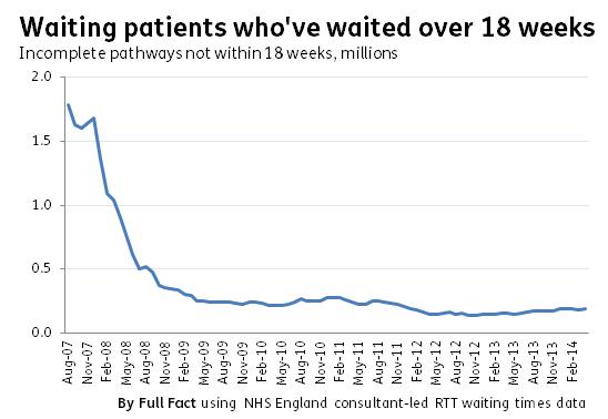 waiting patients