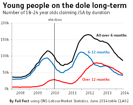youth unemployment line