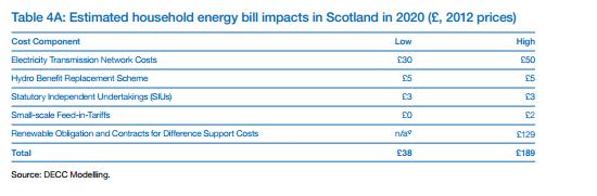 Scottish bills