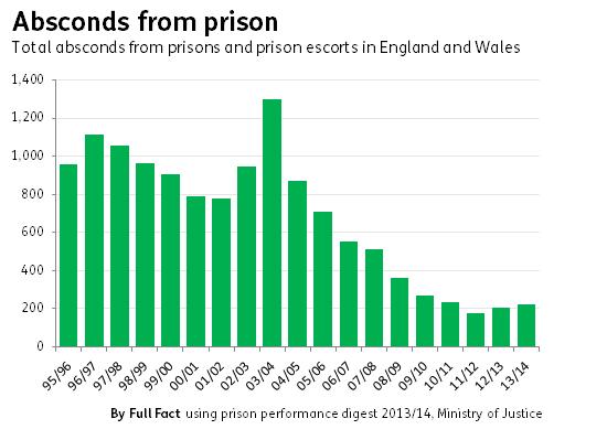 prison absconds
