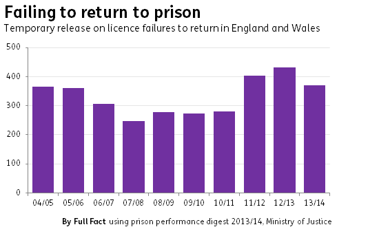 prison temporary release failures