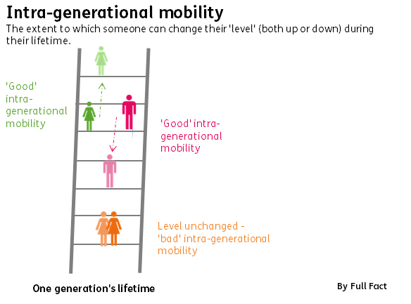 Intra generational mobility pic formal