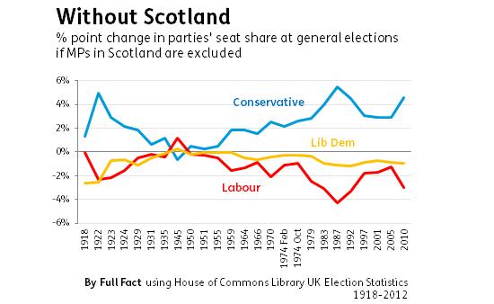 Scotland election statistics