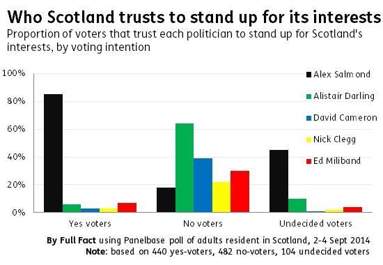 Trust in politicians