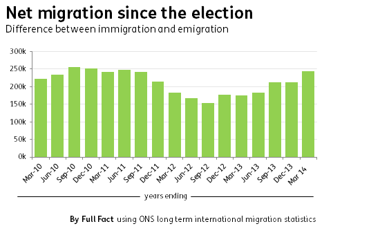 net migration since election