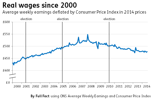 real wages since 2000