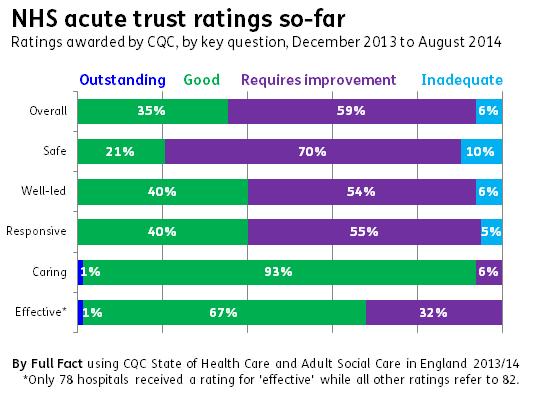 NHS acute trust ratings