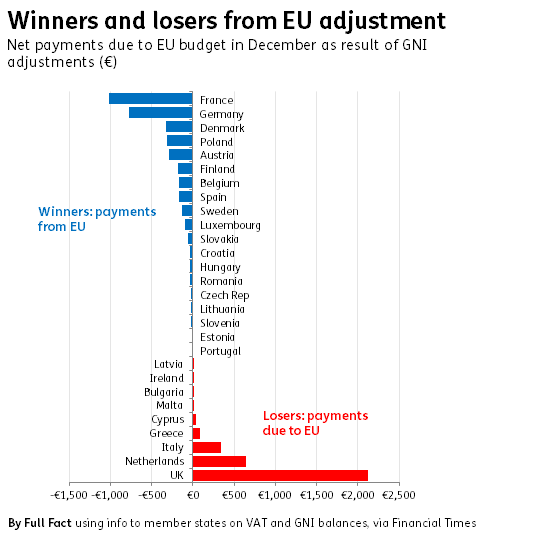 eu adjustment