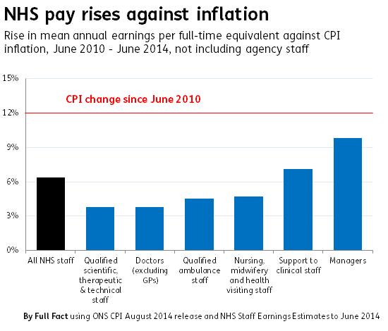 nhs pay rises