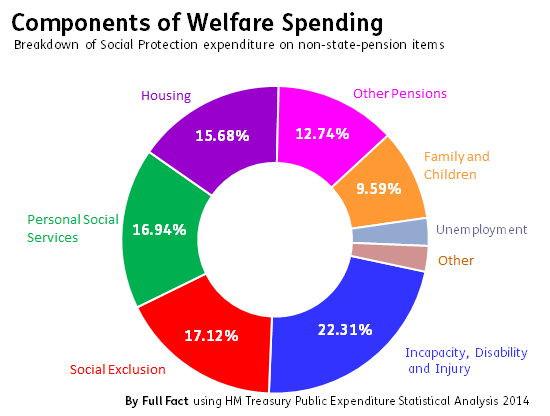 Image result for states that receive the most welfare UK
