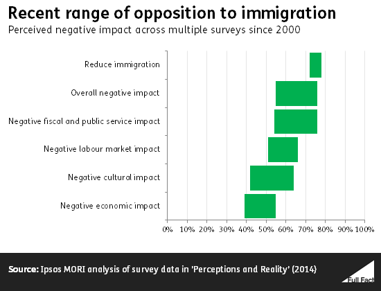 Range of opposition to immigration