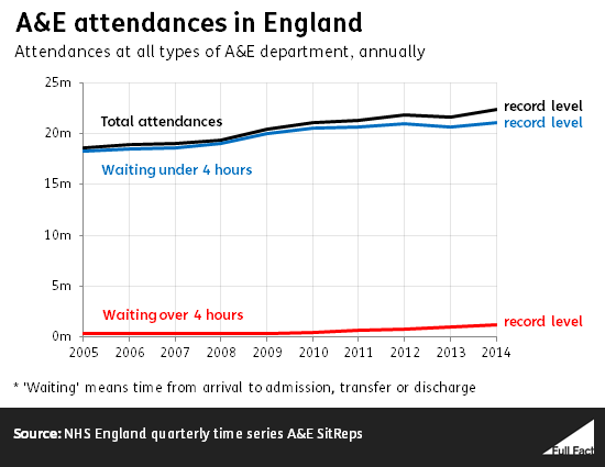 a_e_attendances_in_england