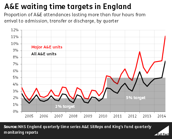 a_e_waiting_time_targets_in_england