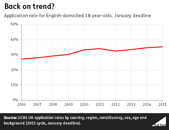 Application rates for English domiciled 18 year olds
