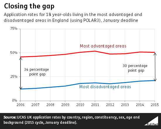 Gap between 18 year old application rates in most advantaged areas and least advantaged areas