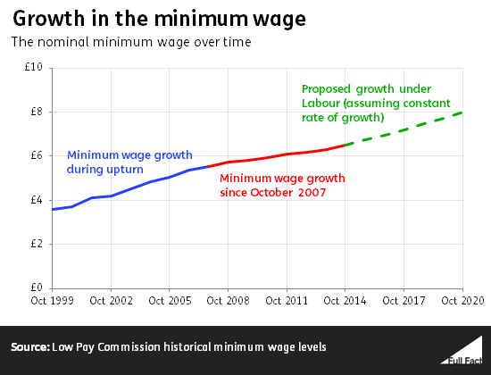8 Minimum Wage In 2020 A Real Terms Cut Full Fact