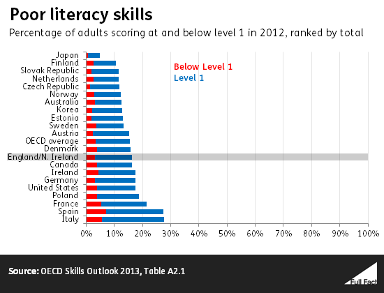 and australia in adult literacy numeracy