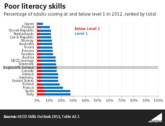 poor_literacy_skills