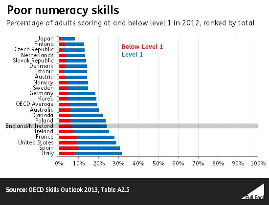 poor_numeracy_skills