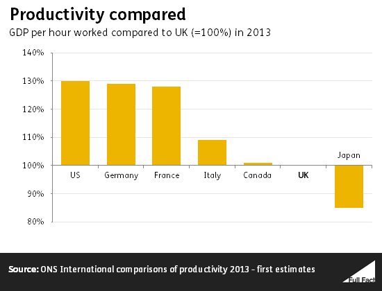 productivity_compared