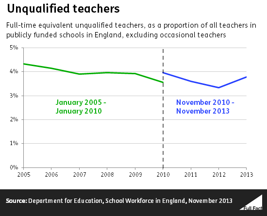 Unqualified teacher numbers
