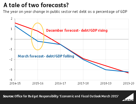 Graph comparing March and December forecasts of year on year changes in public sector net debt as a proportion of GDP