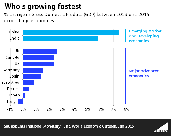 economic growth compared internationally