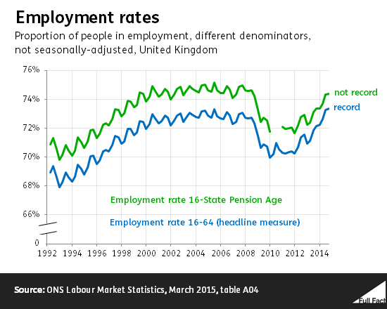employment_rates
