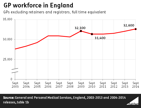 gp_workforce_in_england