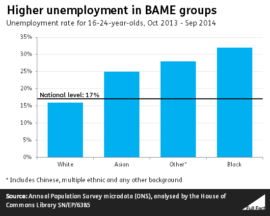 Full Fact: Higher unemployment in Minority Ethnic groups